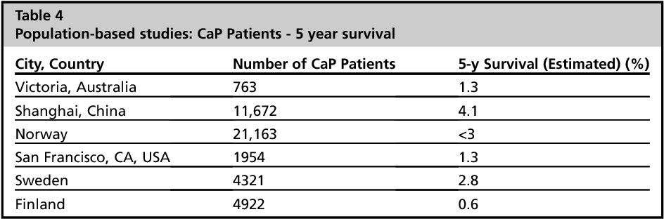Cancer of the Pancreas-Actual 5, 10, and 20+Year Survival: The Lucky