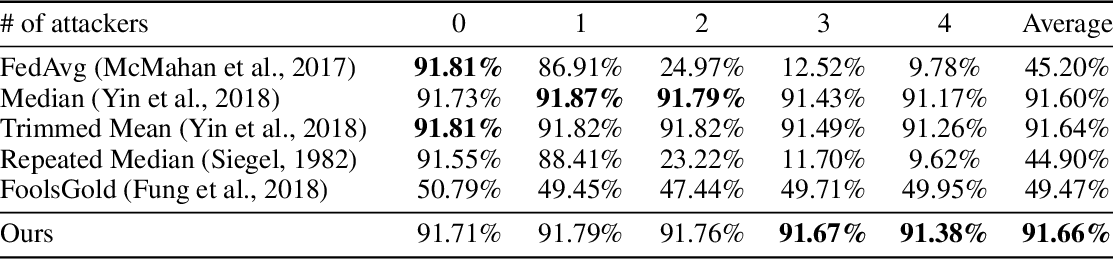 Figure 4 for Attack-Resistant Federated Learning with Residual-based Reweighting