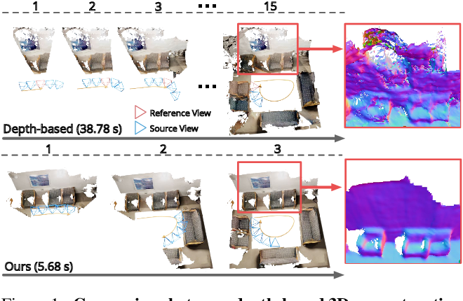 Figure 1 for NeuralRecon: Real-Time Coherent 3D Reconstruction from Monocular Video