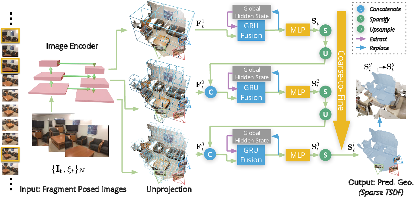 Figure 3 for NeuralRecon: Real-Time Coherent 3D Reconstruction from Monocular Video