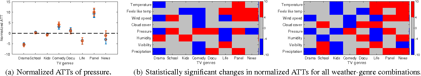 Figure 1 for Does Weather Matter? Causal Analysis of TV Logs