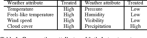 Figure 2 for Does Weather Matter? Causal Analysis of TV Logs