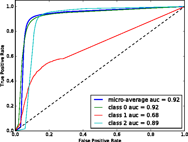 Figure 4 for Probabilistic Inference of Twitter Users' Age based on What They Follow