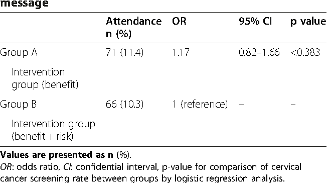 Table 4 Difference in effect of intervention by the type of message