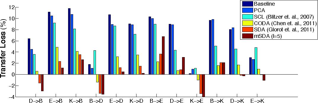 Figure 1 for Marginalized Denoising Autoencoders for Domain Adaptation