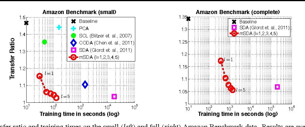 Figure 2 for Marginalized Denoising Autoencoders for Domain Adaptation