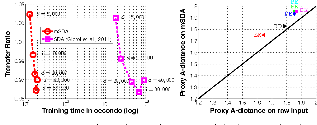 Figure 3 for Marginalized Denoising Autoencoders for Domain Adaptation
