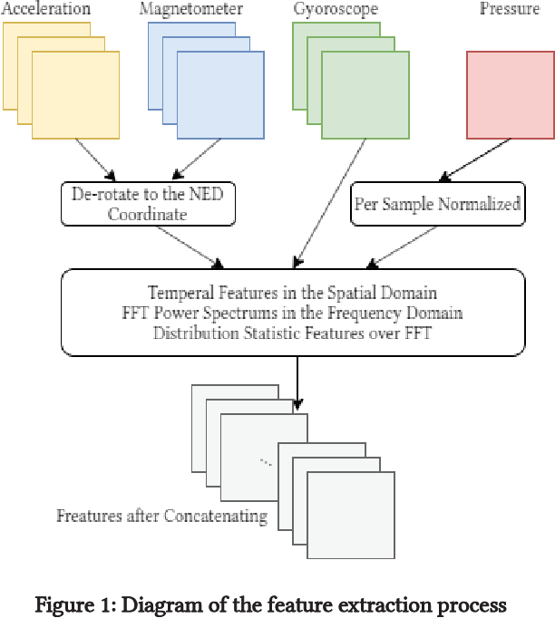 Figure 1 for A Framework of Combining Short-Term Spatial/Frequency Feature Extraction and Long-Term IndRNN for Activity Recognition