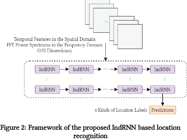 Figure 3 for A Framework of Combining Short-Term Spatial/Frequency Feature Extraction and Long-Term IndRNN for Activity Recognition