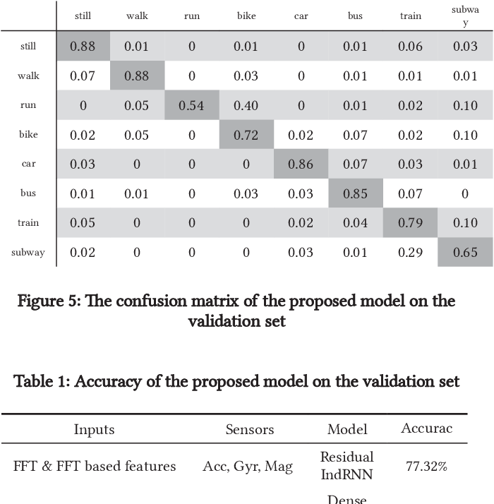 Figure 2 for A Framework of Combining Short-Term Spatial/Frequency Feature Extraction and Long-Term IndRNN for Activity Recognition