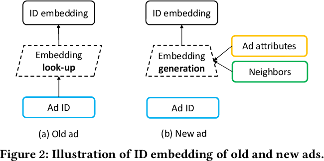 Figure 2 for Learning Graph Meta Embeddings for Cold-Start Ads in Click-Through Rate Prediction