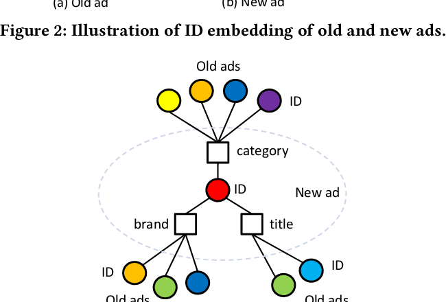 Figure 4 for Learning Graph Meta Embeddings for Cold-Start Ads in Click-Through Rate Prediction
