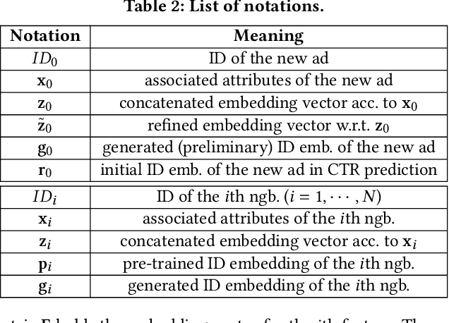 Figure 3 for Learning Graph Meta Embeddings for Cold-Start Ads in Click-Through Rate Prediction