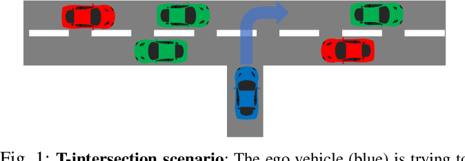 Figure 1 for Reinforcement Learning for Autonomous Driving with Latent State Inference and Spatial-Temporal Relationships