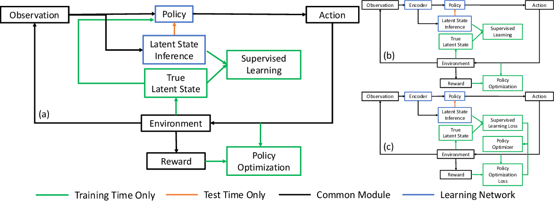 Figure 2 for Reinforcement Learning for Autonomous Driving with Latent State Inference and Spatial-Temporal Relationships