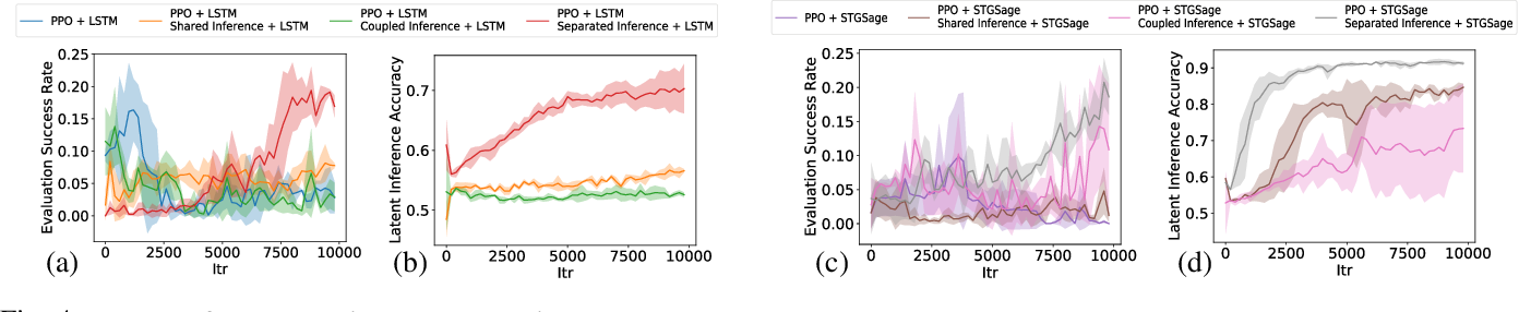 Figure 4 for Reinforcement Learning for Autonomous Driving with Latent State Inference and Spatial-Temporal Relationships