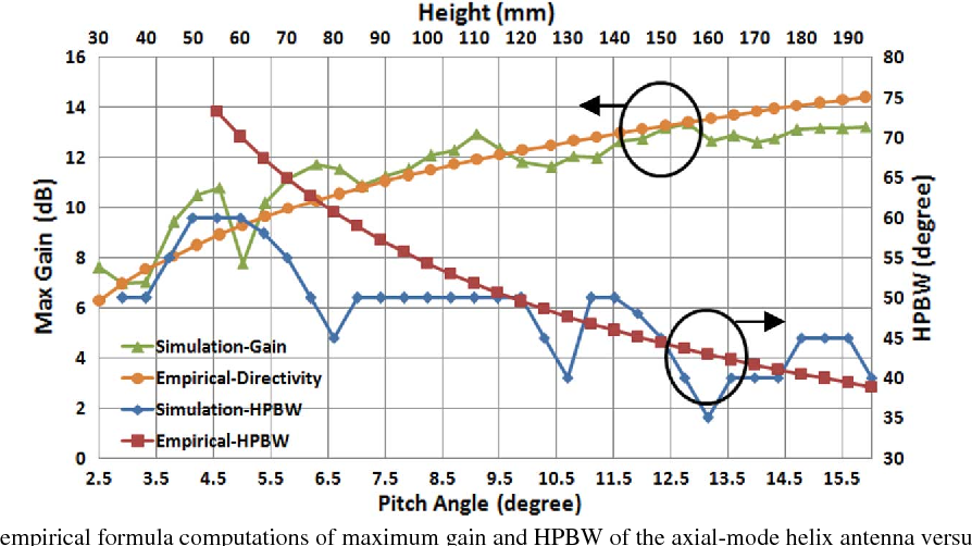 Figure 2 from Reconfigurable Axial-Mode Helix Antennas Using