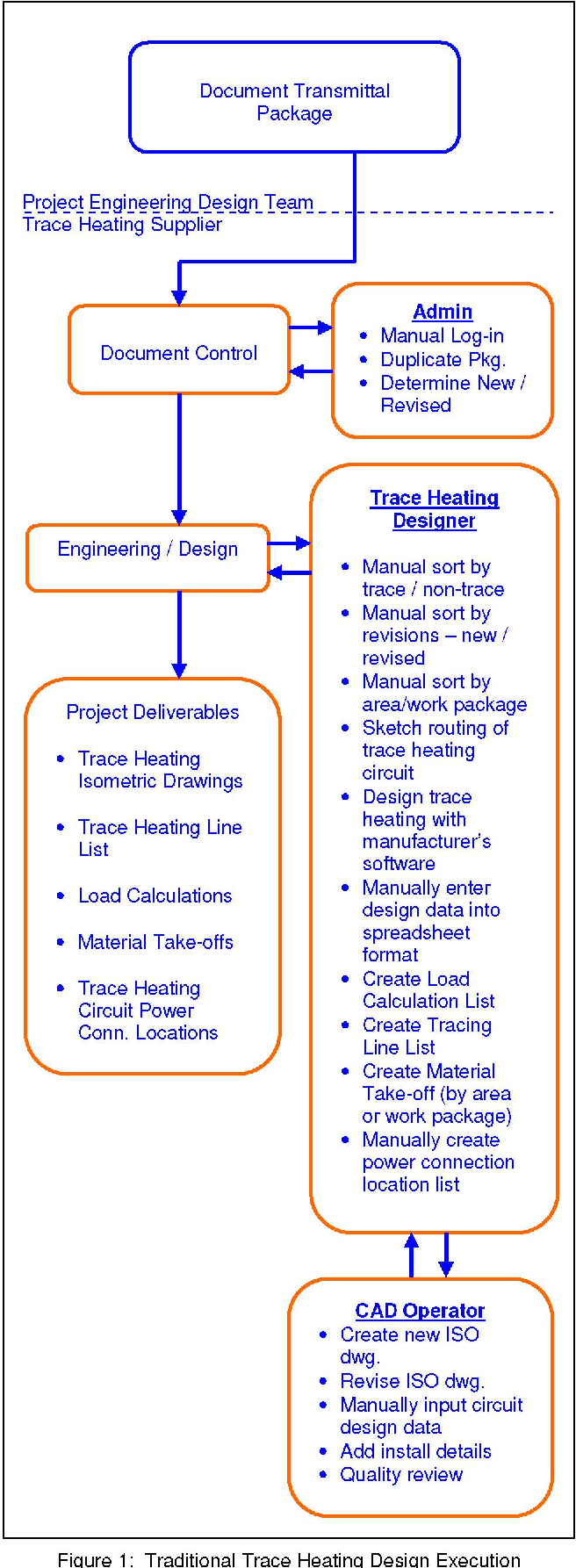 Automating Trace Heating Designs from Plant 3-D Models - Semantic