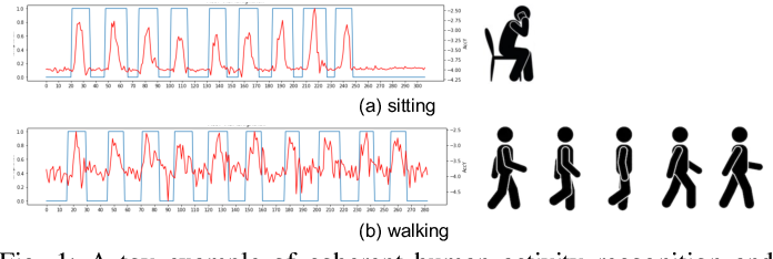 Figure 1 for Conditional-UNet: A Condition-aware Deep Model for Coherent Human Activity Recognition From Wearables