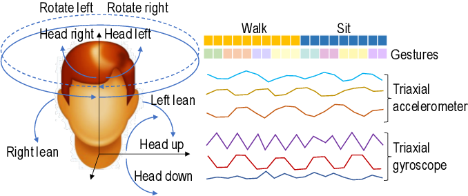 Figure 2 for Conditional-UNet: A Condition-aware Deep Model for Coherent Human Activity Recognition From Wearables
