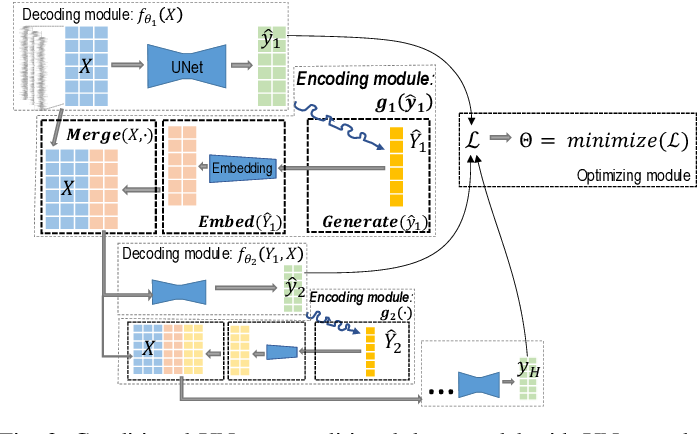 Figure 3 for Conditional-UNet: A Condition-aware Deep Model for Coherent Human Activity Recognition From Wearables