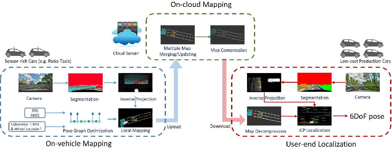 Figure 3 for RoadMap: A Light-Weight Semantic Map for Visual Localization towards Autonomous Driving
