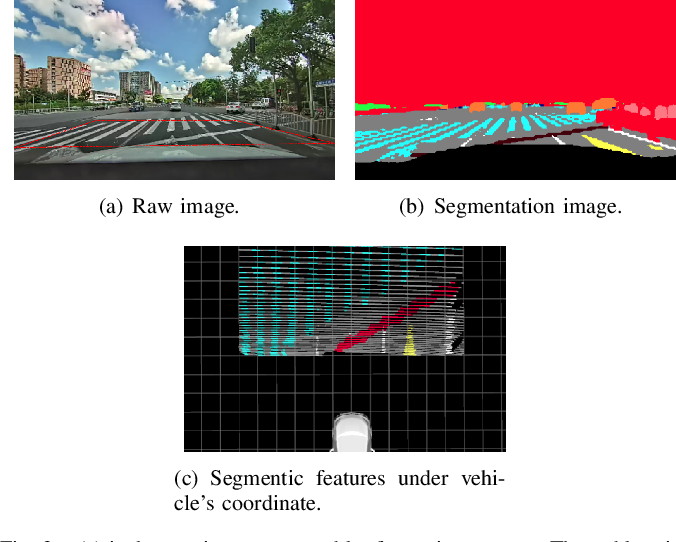 Figure 4 for RoadMap: A Light-Weight Semantic Map for Visual Localization towards Autonomous Driving