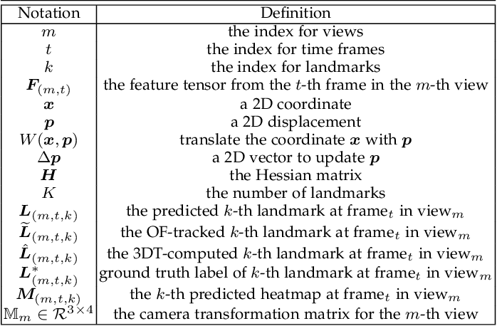 Figure 2 for Supervision by Registration and Triangulation for Landmark Detection