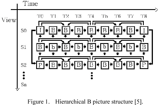 Area-efficient fast scheduling schemes for MVC prediction