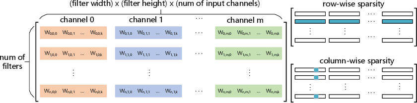 Figure 3 for ADAM-ADMM: A Unified, Systematic Framework of Structured Weight Pruning for DNNs