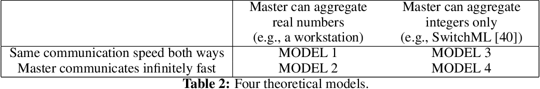 Figure 3 for Natural Compression for Distributed Deep Learning