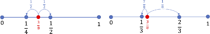 Figure 4 for Natural Compression for Distributed Deep Learning