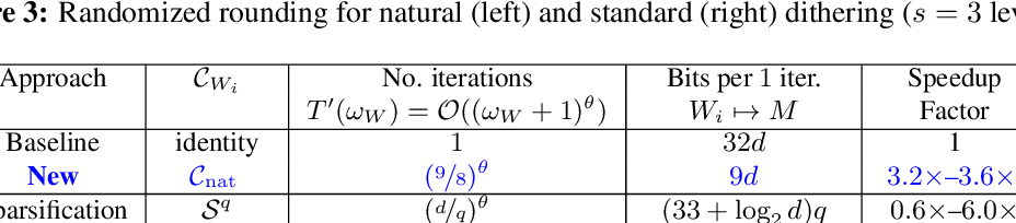 Figure 2 for Natural Compression for Distributed Deep Learning