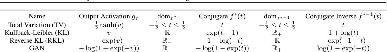 Figure 2 for Reparameterized Variational Divergence Minimization for Stable Imitation