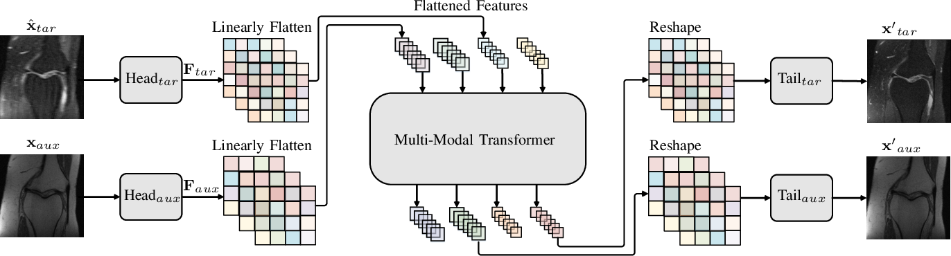 Figure 2 for Accelerated Multi-Modal MR Imaging with Transformers