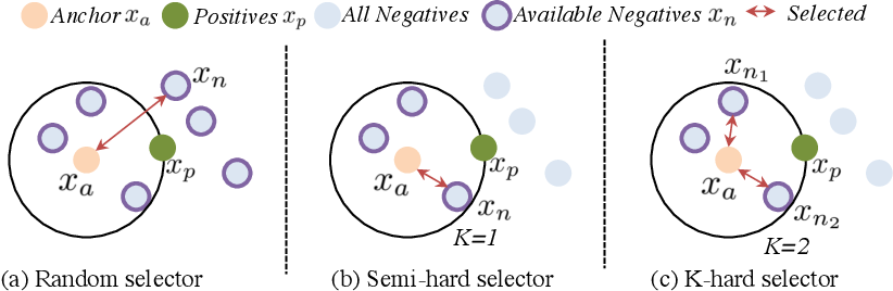 Figure 3 for Learning from Extrinsic and Intrinsic Supervisions for Domain Generalization