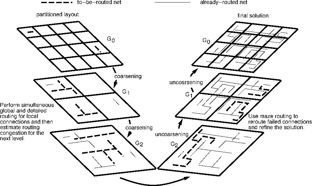 Mr A New Framework For Multilevel Full Chip Routing