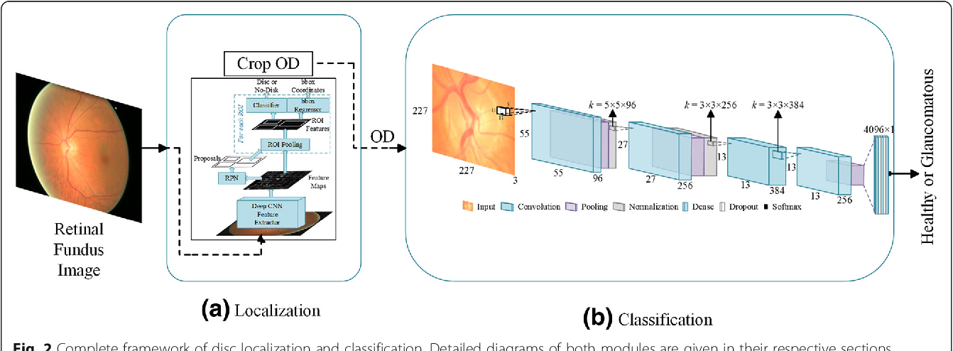 Figure 3 for Two-stage framework for optic disc localization and glaucoma classification in retinal fundus images using deep learning