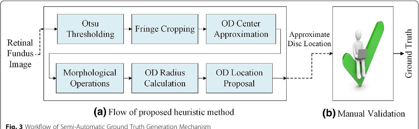 Figure 4 for Two-stage framework for optic disc localization and glaucoma classification in retinal fundus images using deep learning