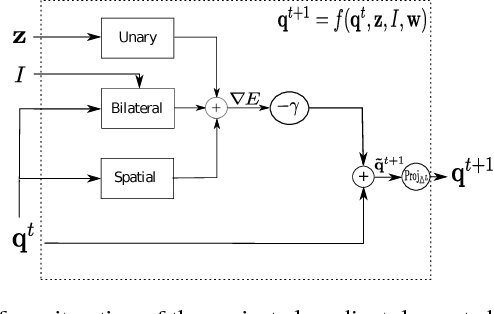Figure 3 for A Projected Gradient Descent Method for CRF Inference allowing End-To-End Training of Arbitrary Pairwise Potentials