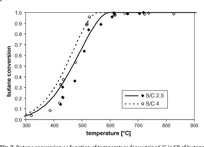 Figure 7 From S Personal Copy Steam Reforming Of Methane Ethane