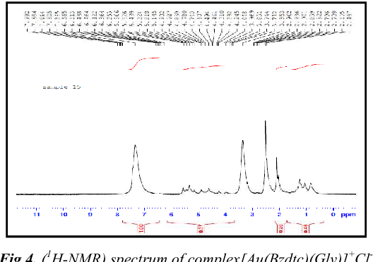 Figure 4 from Mixed Ligand Complexes of Gold (III) with Some Amino