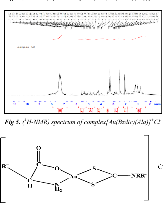 Figure 5 from Mixed Ligand Complexes of Gold (III) with Some Amino