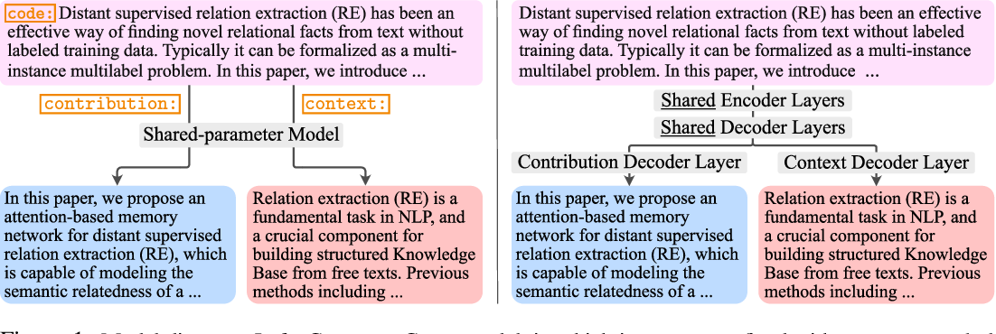 Figure 2 for What's New? Summarizing Contributions in Scientific Literature