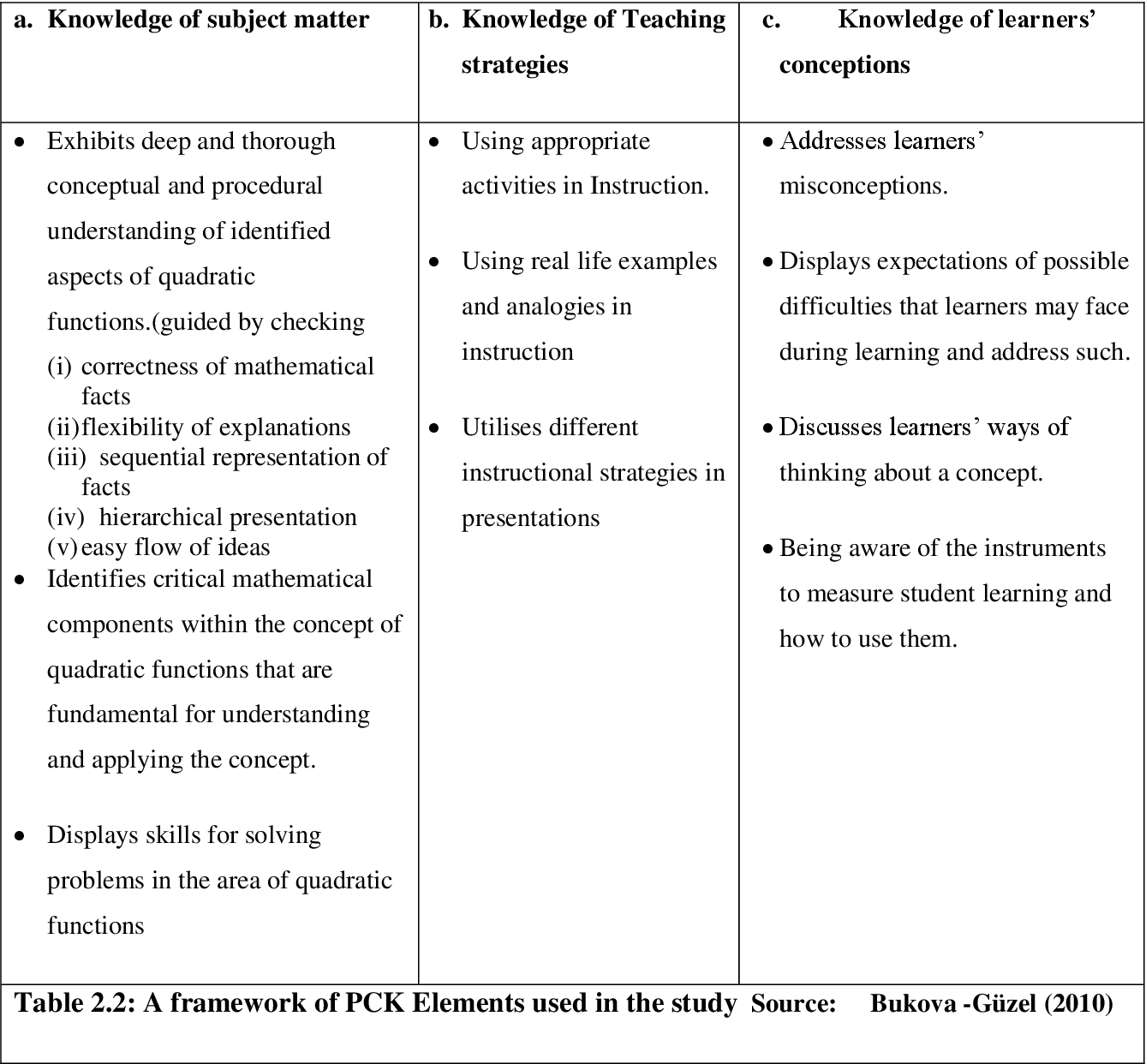 PDF] Effective teachers' pedagogical content knowledge in teaching