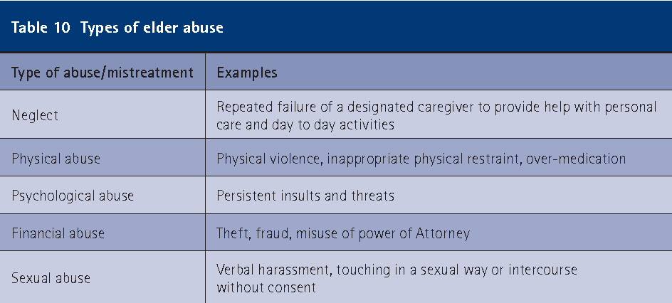 10 types of abuse