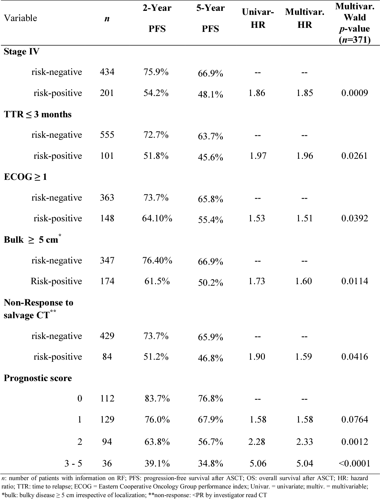 Table 1: Cox regression analysis for PFS in part I with the five final RF.