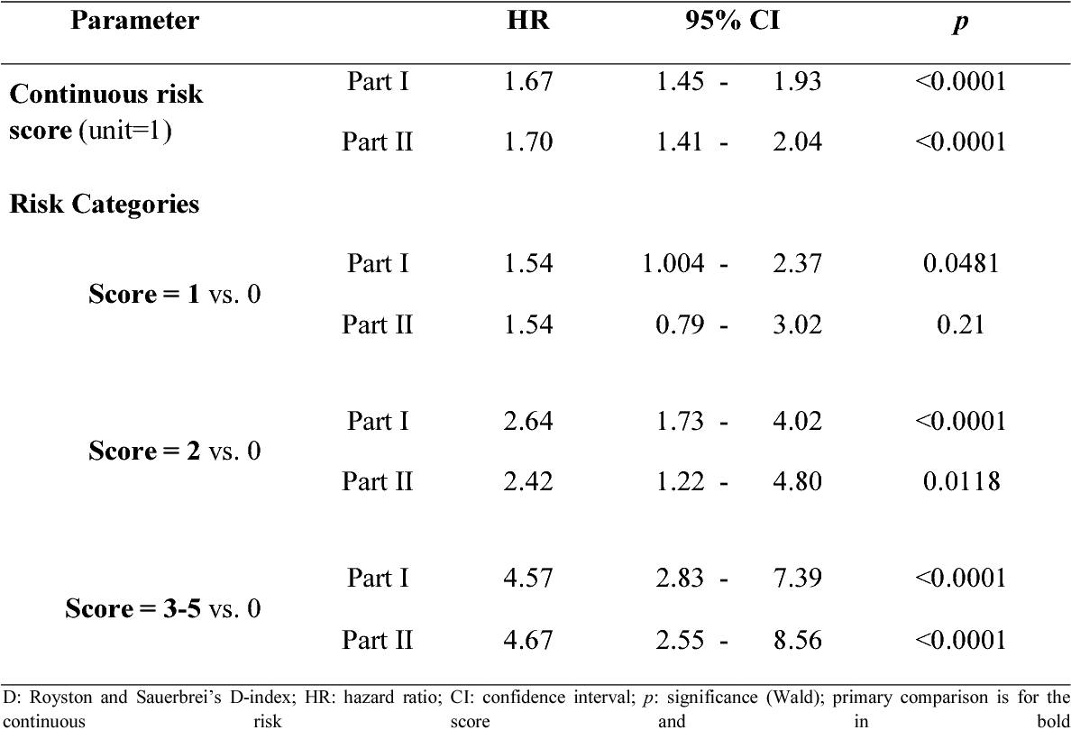 Table 2: Cox regression of PFS on the prognostic score in part I (n= 656) and II (n= 389) with multiple imputation of missing values. Prognostic separation was D= 0.84 (95% CI= 0.60-1.08) in part I and D= 0.96 (95% CI= 0.61-1.30) in part II.