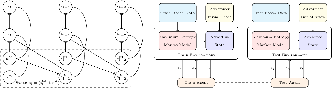 Figure 1 for Optimal Bidding Strategy without Exploration in Real-time Bidding
