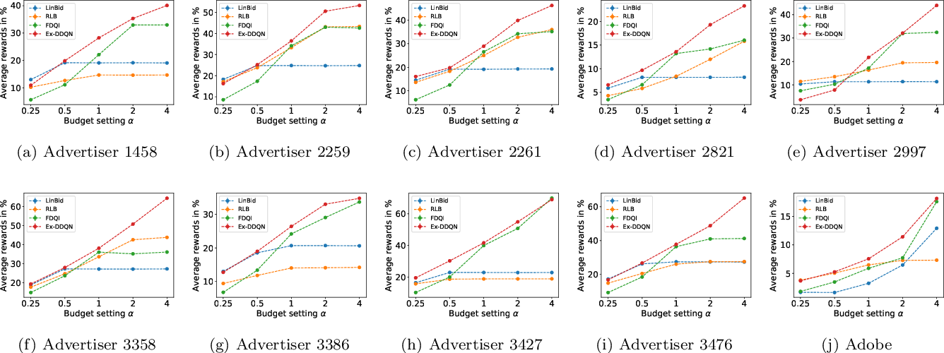 Figure 3 for Optimal Bidding Strategy without Exploration in Real-time Bidding